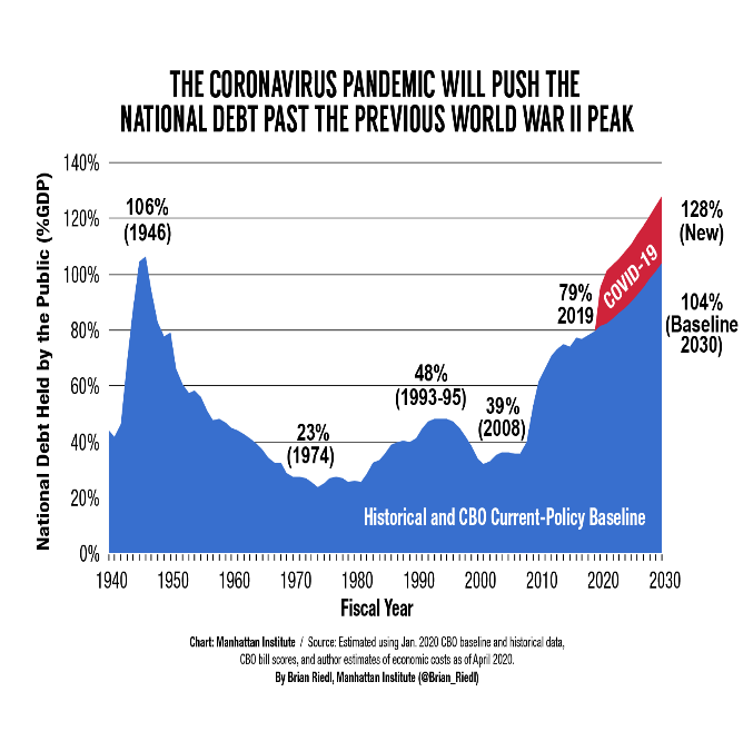 A graph showing how national debt will rise to around 128% by 2030